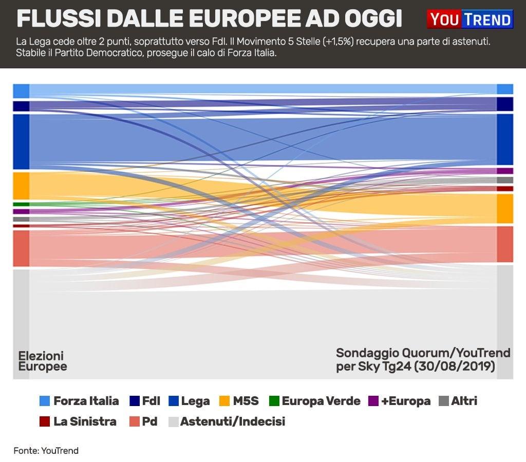Flussi elettorali dopo europee