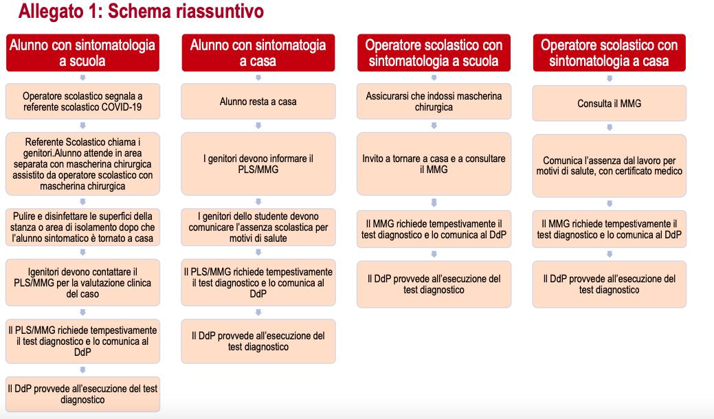 scuola-regole-iss-coronavirus-2