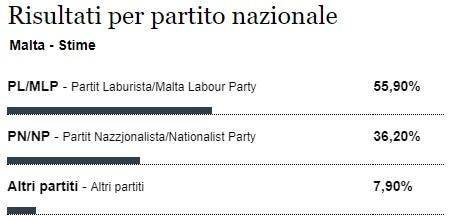 elezioni europee exit poll malta-2