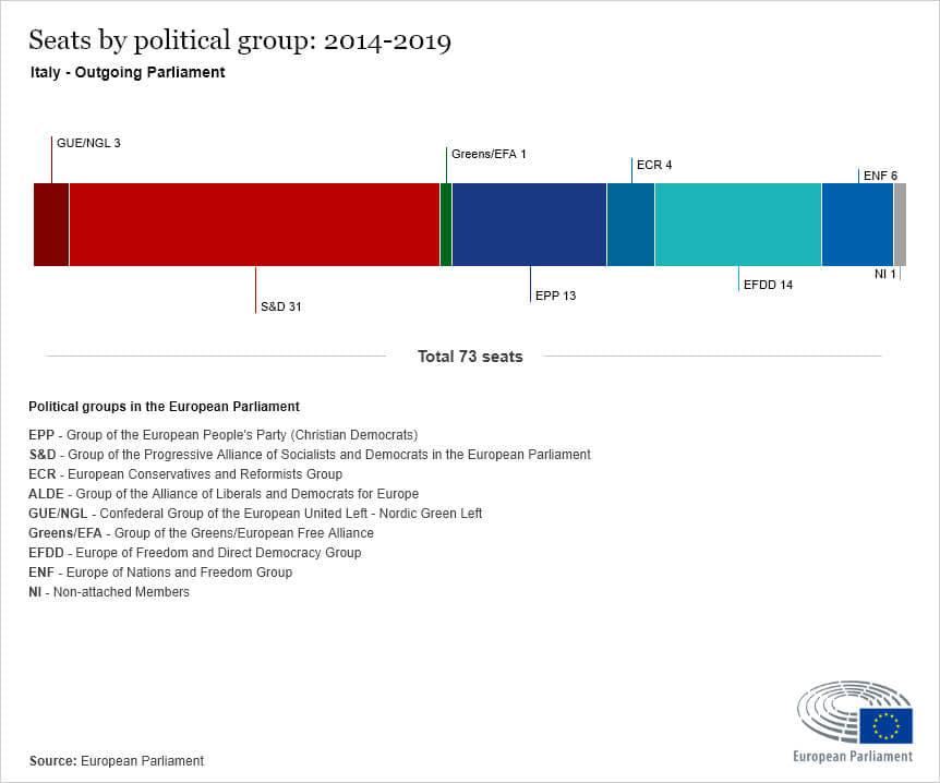 elezioni europee italia-2