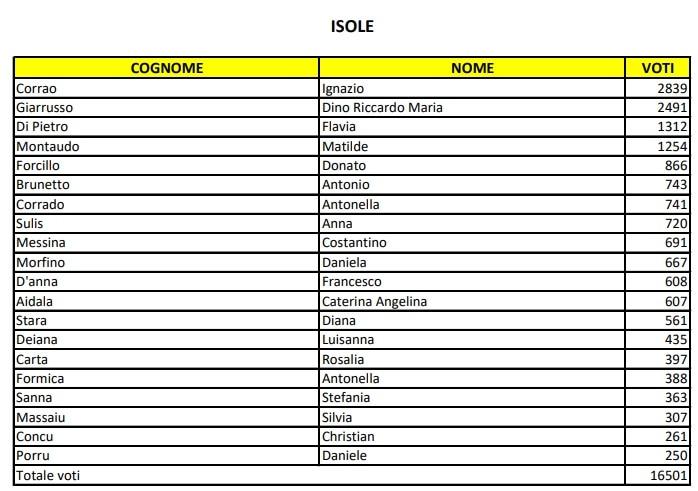 candidati m5s europee circoscrizione isole-2