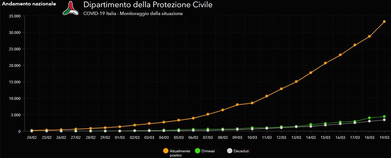 coronavirus italia 19 marzo 2020-3