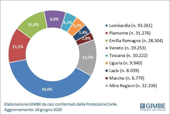 grafico gimbe3-2