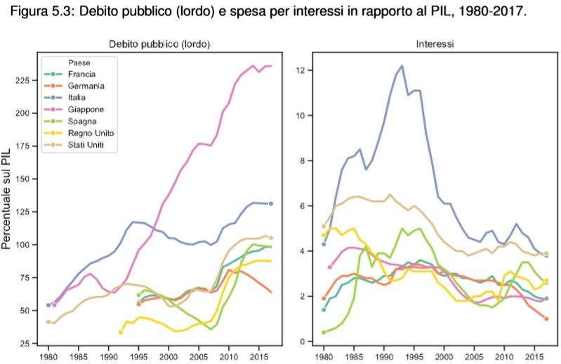 debito pubblico spesa per interessi-2