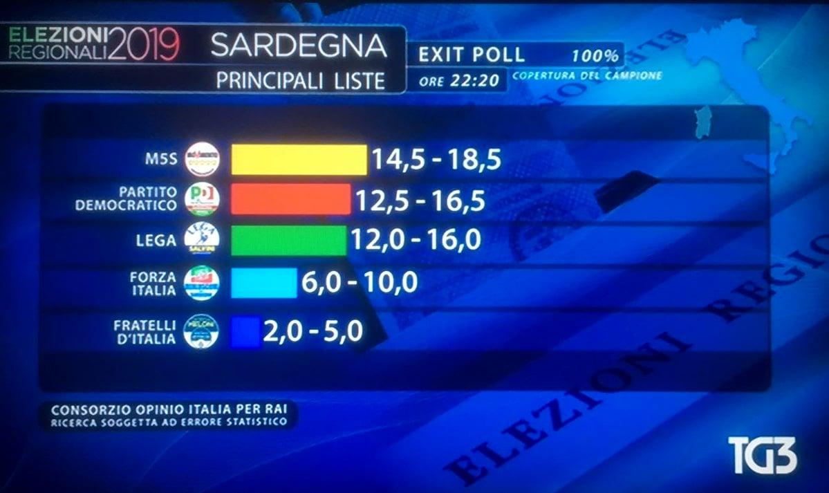 Elezioni Regionali Sardegna 2019 Risultati Exit Poll Chi Ha