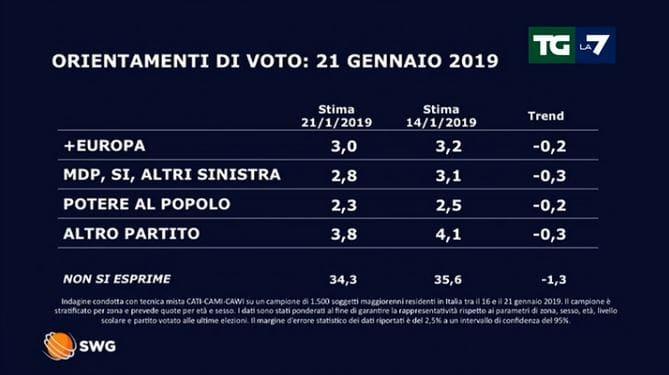 ultimi sondaggi politici la7 (2)-2-2