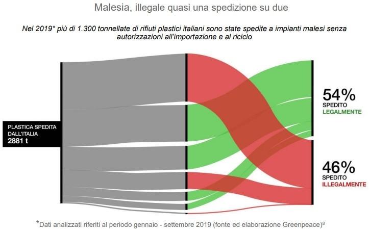rifiuti italiani plastica malesia-2