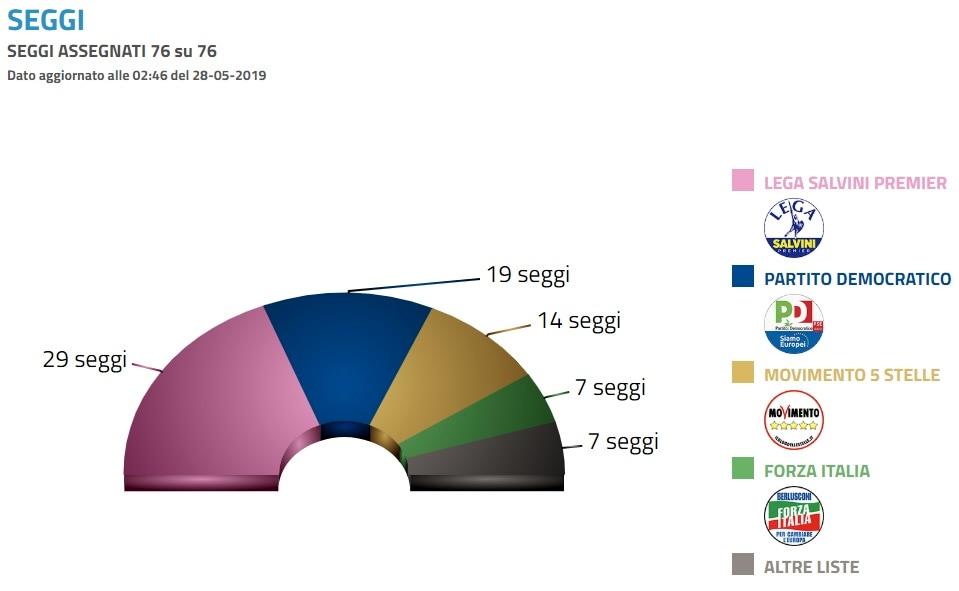 risultati elezioni europee seggi-2