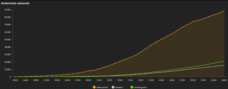 trend contagi italia-2
