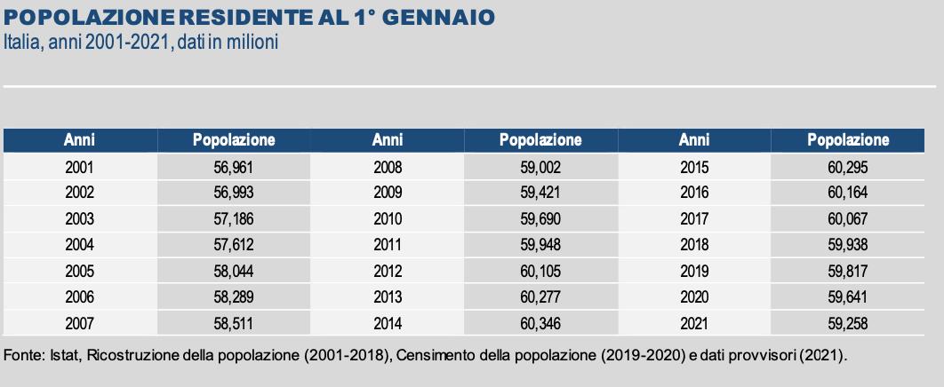 popolazione-istat-2021-0-2