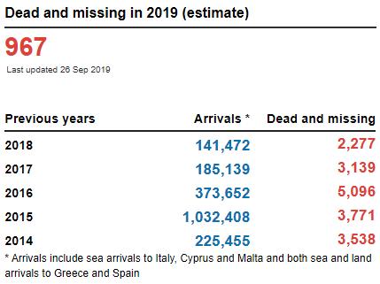 migranti morti 2019 unhcr-2