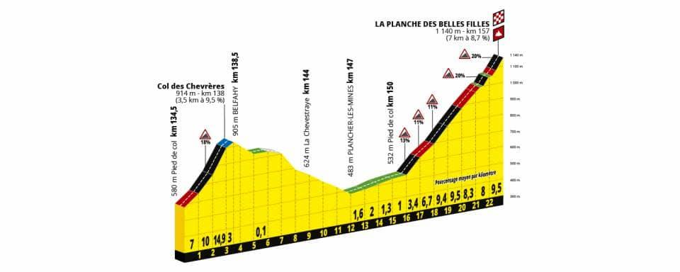 Calendario Datacol 2020.Tour De France 2019 Tutte Le Tappe Altimetria Calendario