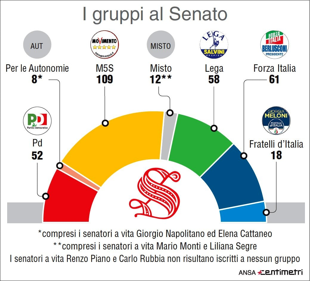 Deputati senatori elenco eletti elezioni 2018 chi sono for Senatori quanti sono