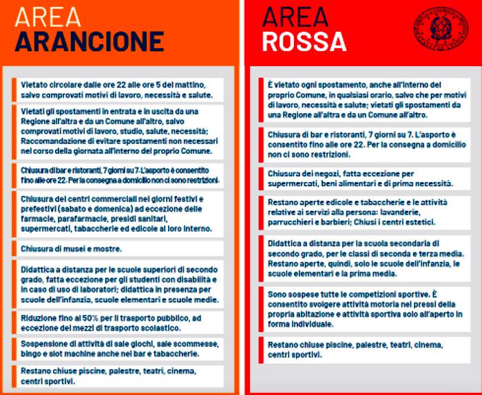zona rossa zona arancione-2-6-2