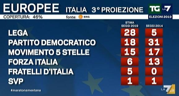 risultati elezioni europee proiezioni la7 italia seggi-2