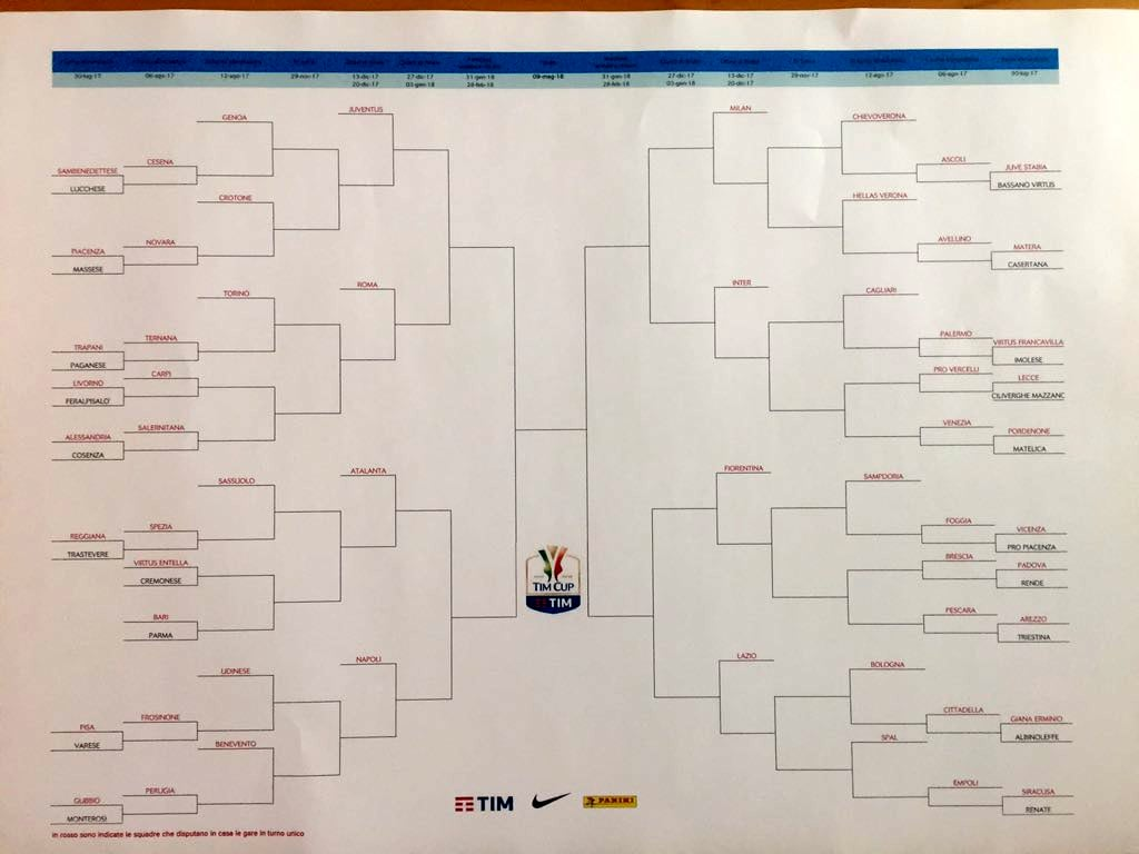 Coppa Italia 2017-2018 Tim Cup | Tabellone | Calendario