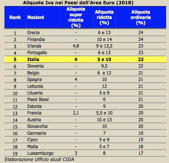 iva-classifica-europa-cgia-mestre-2