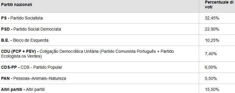 elezioni europee exit poll portogallo-2
