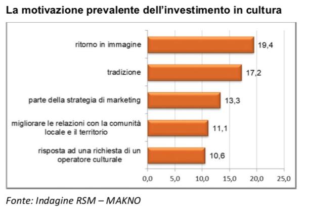 investimenti-cultura1-2