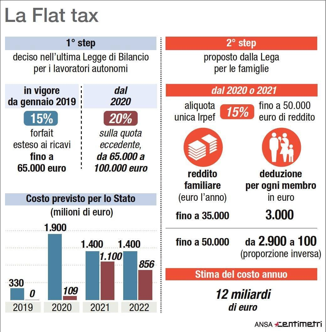 La Flat Tax spiegata - PeopleForPlanet