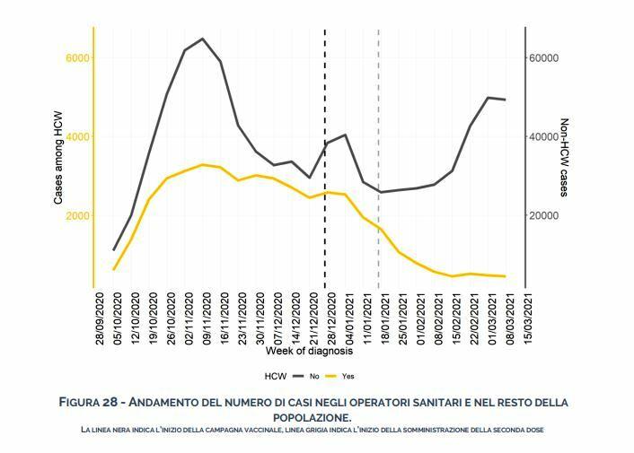 grafico operatori sanitari-2