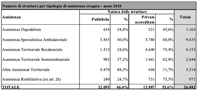 ssn-strutture-2010-2