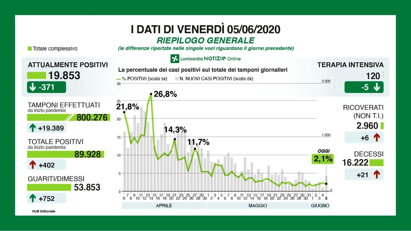Bollettino Lombardia sul coronavirus 5 giugno 2020-2-2