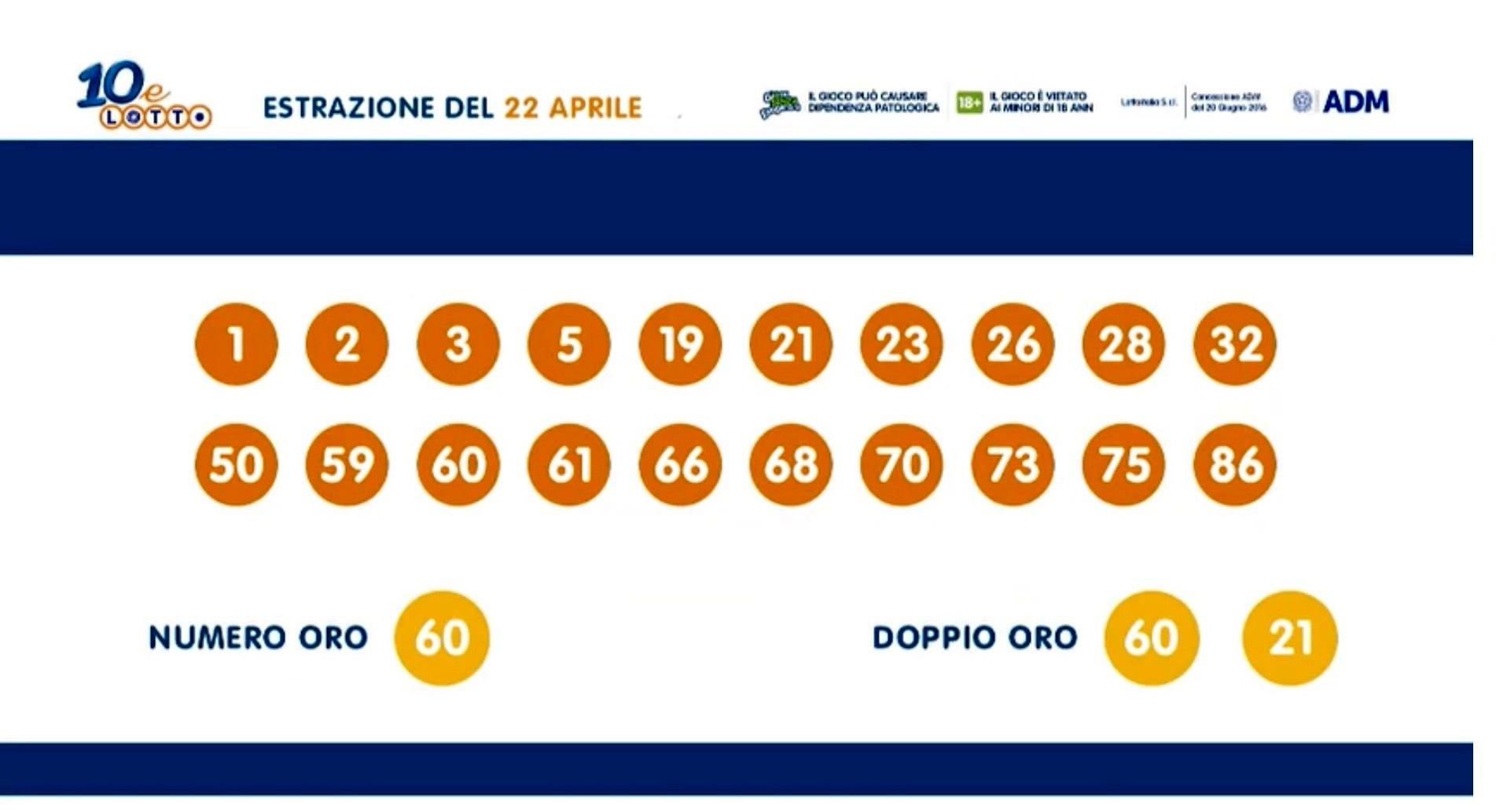 Estrazioni Lotto oggi e numeri SuperEnalotto di giovedì 22 aprile 2021
