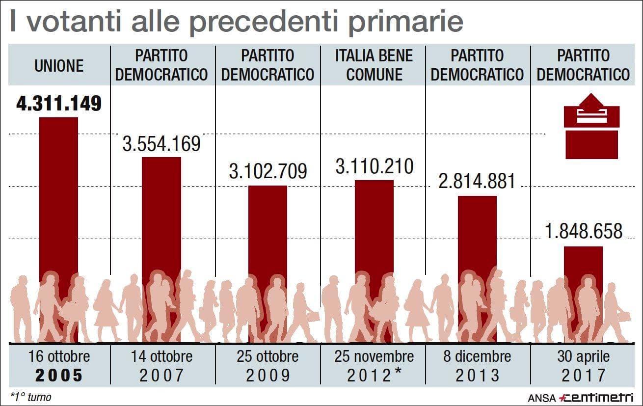 affluenza primarie pd-2