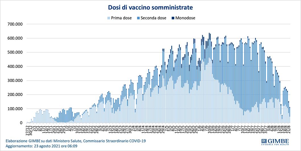 vaccini somministrati gimbe-2