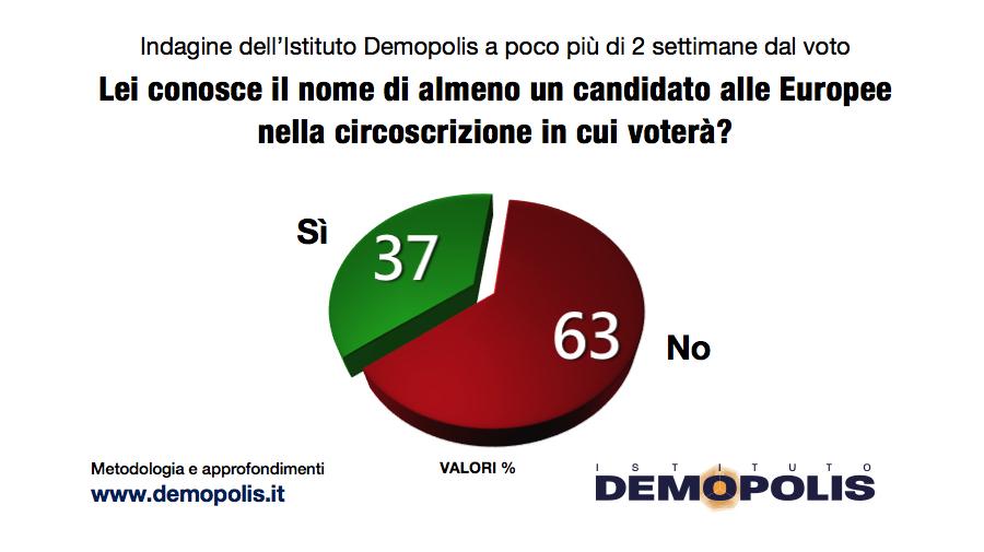 1.Europee_10_05_Demopolis-2