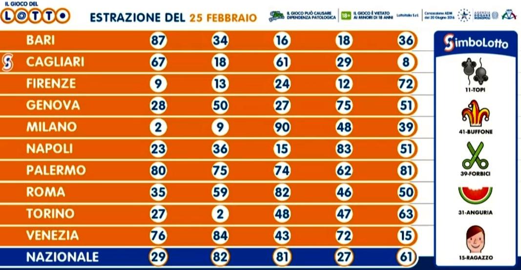 estrazione lotto oggi 25 febbraio 2020-2