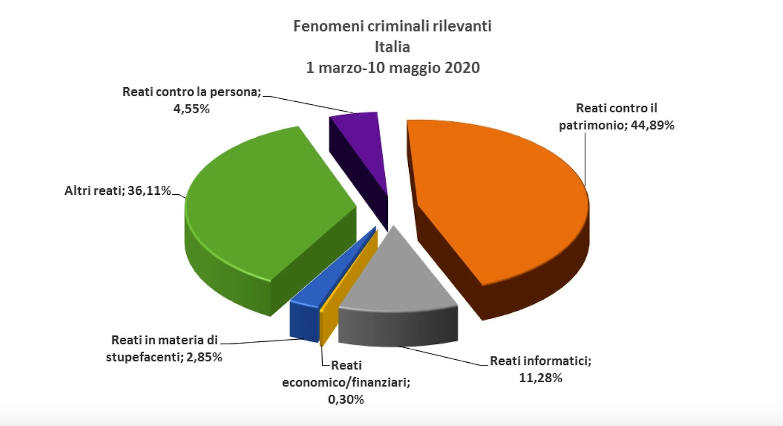 grafico_fenomeni_criminali_rilevanti-2