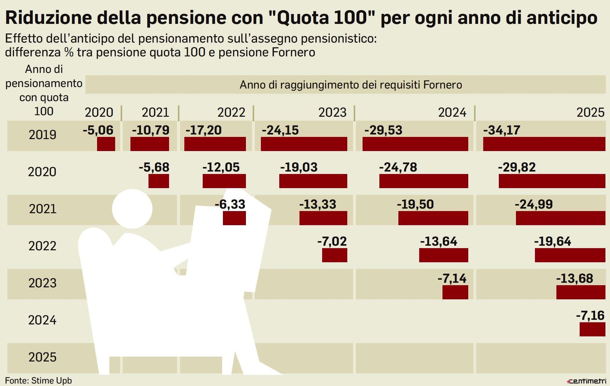 pensioni quota 100 infografica-2