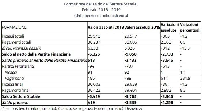 conti pubblici 2019-2