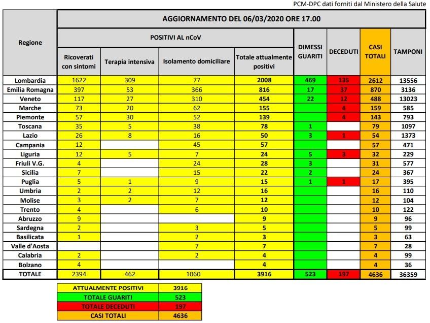casi coronavirus 6 marzo 2020-2