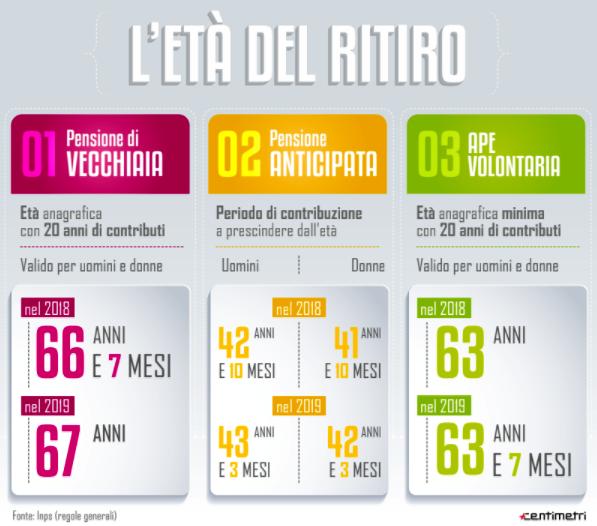 pensioni eta pensionabile infografica2-2