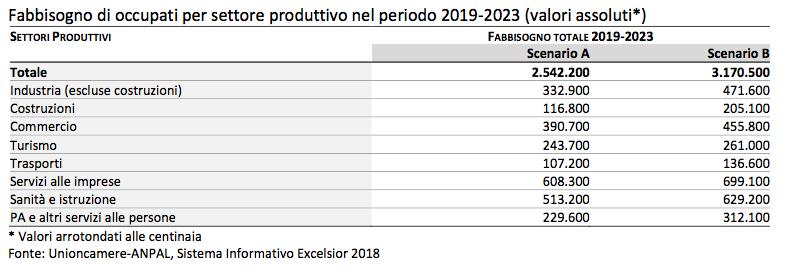 Lavori Futuri Le Opportunita Non Mancano Le Professioni Piu Richieste Nei Prossimi 5 Anni