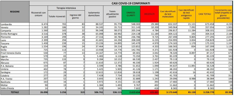 bollettino coronavirus oggi 16 marzo 2021-4