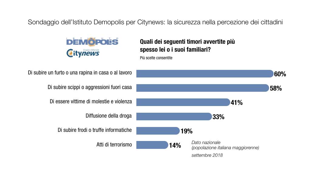 3.Graf_ITALIA_Sicurezza_CityNews_Demopolis-2