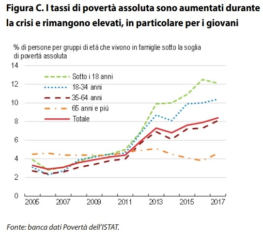 povertà italia-3
