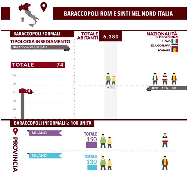 zingari nord italia-2
