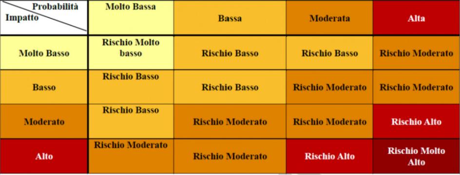 colori regioni indice rt2-2
