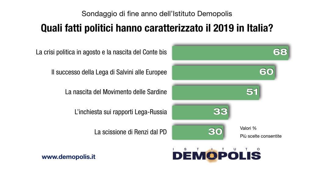 sondaggio oggi fine anno 2019-2