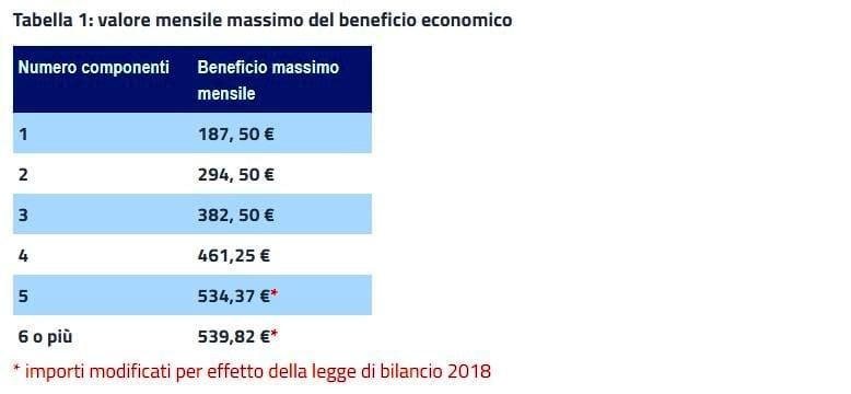 Reddito di inclusione (Rei) | Novità 2018 | Requisiti | Da ...
