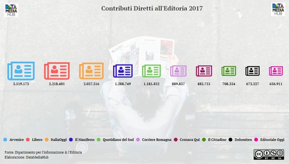 Finanziamenti-Editoria-2017-2