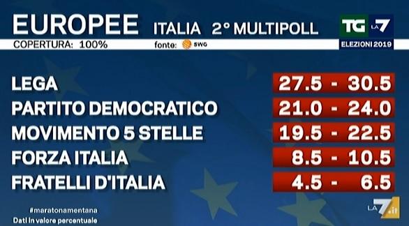 risultati elezioni europee exit poll la7 italia-2