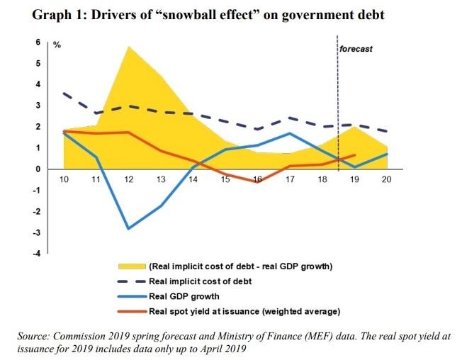 debito pubblico effetto palla di neve-2