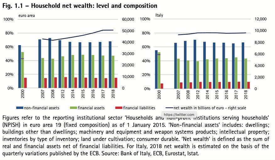 consob-tabella-ricchezza-famiglie-2