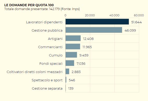 pensioni quota 100 adesioni 2019-2